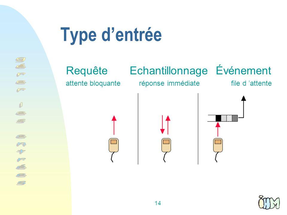 14 Type dentrée Requête Echantillonnage Événement attente bloquante réponse immédiate file d attente
