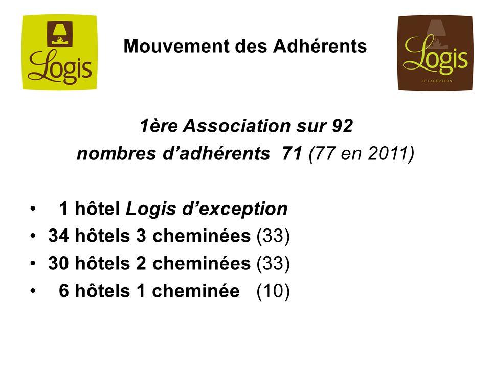 1ère Association sur 92 nombres dadhérents 71 (77 en 2011) 1 hôtel Logis dexception 34 hôtels 3 cheminées (33) 30 hôtels 2 cheminées (33) 6 hôtels 1 c