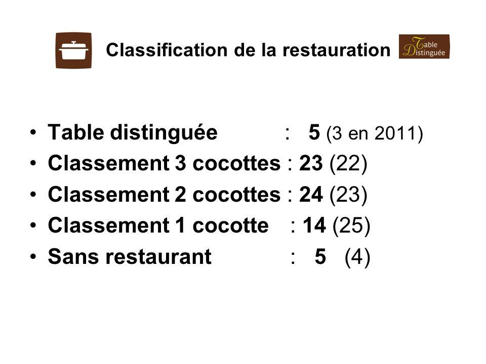 Classification de la restauration Table distinguée : 5 (3 en 2011) Classement 3 cocottes : 23 (22) Classement 2 cocottes : 24 (23) Classement 1 cocott