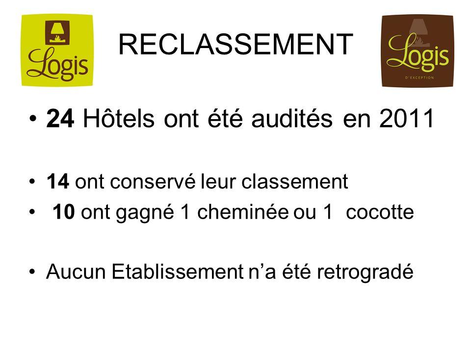 RECLASSEMENT 24 Hôtels ont été audités en 2011 14 ont conservé leur classement 10 ont gagné 1 cheminée ou 1 cocotte Aucun Etablissement na été retrogr