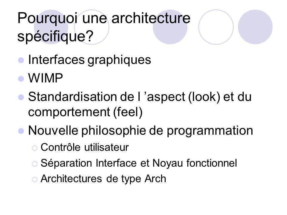 Pourquoi une architecture spécifique? Interfaces graphiques WIMP Standardisation de l aspect (look) et du comportement (feel) Nouvelle philosophie de