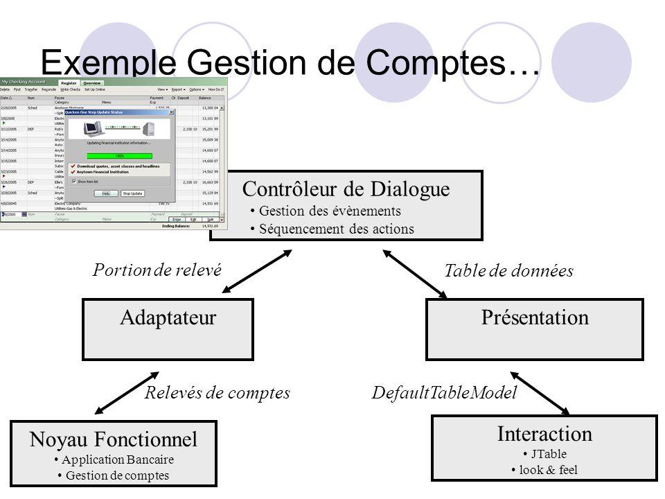 Exemple Gestion de Comptes… Noyau Fonctionnel Application Bancaire Gestion de comptes Adaptateur Contrôleur de Dialogue Gestion des évènements Séquenc