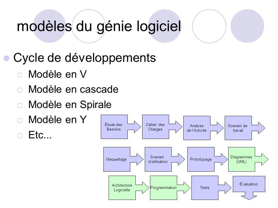 modèles du génie logiciel Cycle de développements Modèle en V Modèle en cascade Modèle en Spirale Modèle en Y Etc... Étude des Besoins Cahier des Char