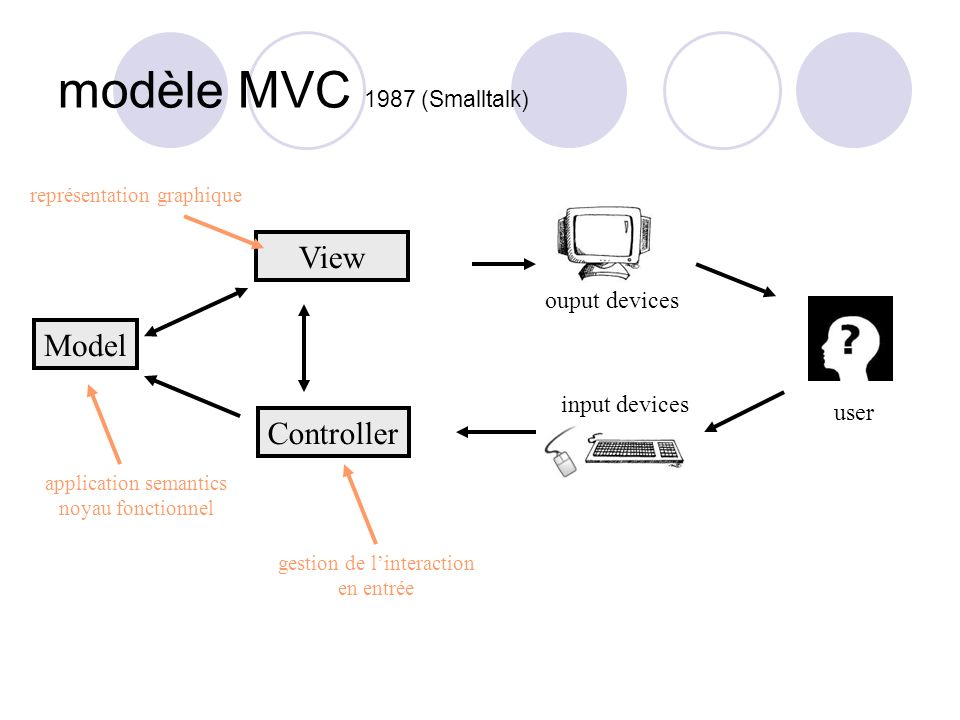 modèle MVC 1987 (Smalltalk) Model View Controller ouput devices input devices user application semantics noyau fonctionnel gestion de linteraction en