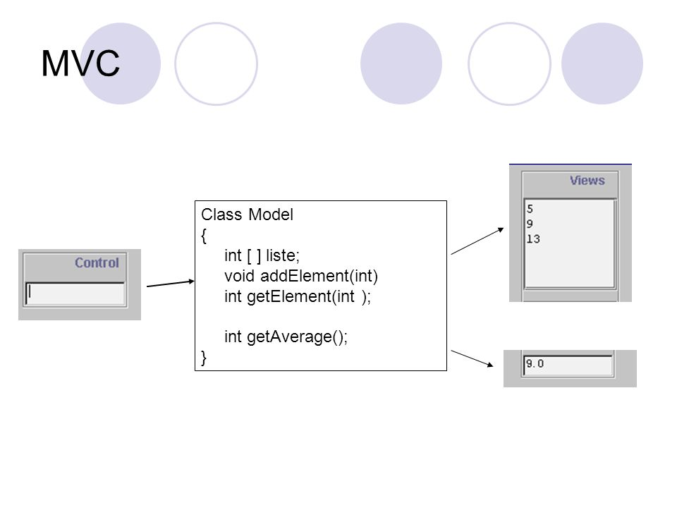 MVC Class Model { int [ ] liste; void addElement(int) int getElement(int ); int getAverage(); }