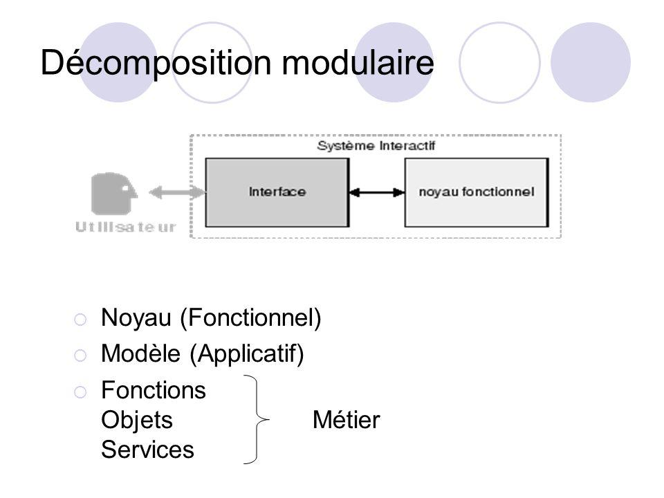 Décomposition modulaire Noyau (Fonctionnel) Modèle (Applicatif) Fonctions Objets Métier Services