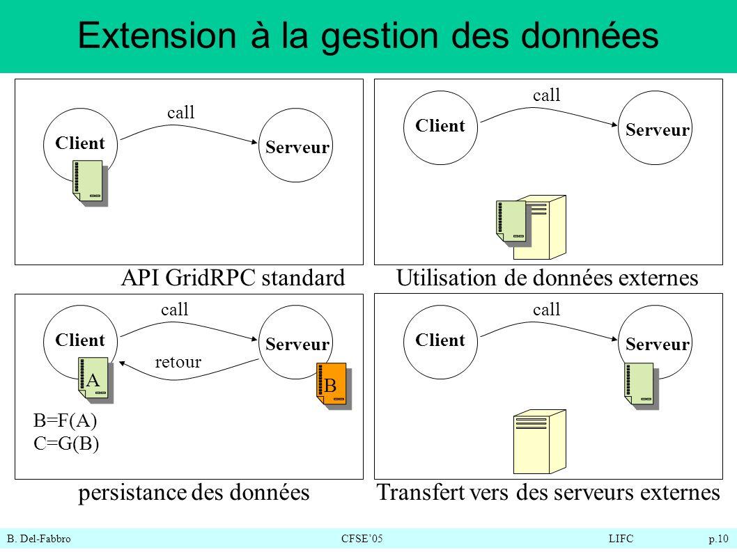 B. Del-FabbroCFSE05LIFC p.10 Extension à la gestion des données Client Serveur Client Serveur call API GridRPC standardUtilisation de données externes