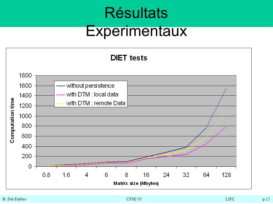 B. Del-FabbroCFSE05LIFC p.15 Résultats Experimentaux