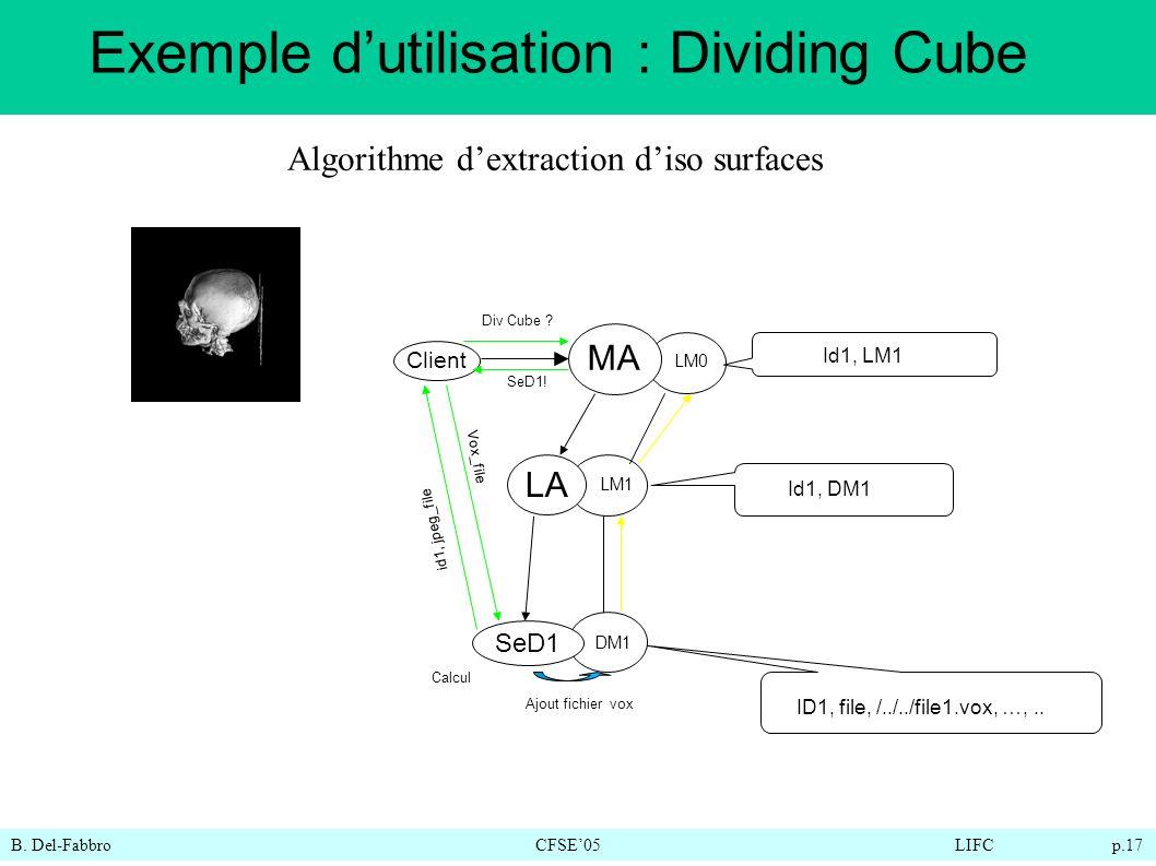 B. Del-FabbroCFSE05LIFC p.17 Client Div Cube ? MA LA SeD1 DM1 LM1 LM0 ID1, file, /../../file1.vox, …,.. SeD1! Ajout fichier vox id1, jpeg_file Id1, DM