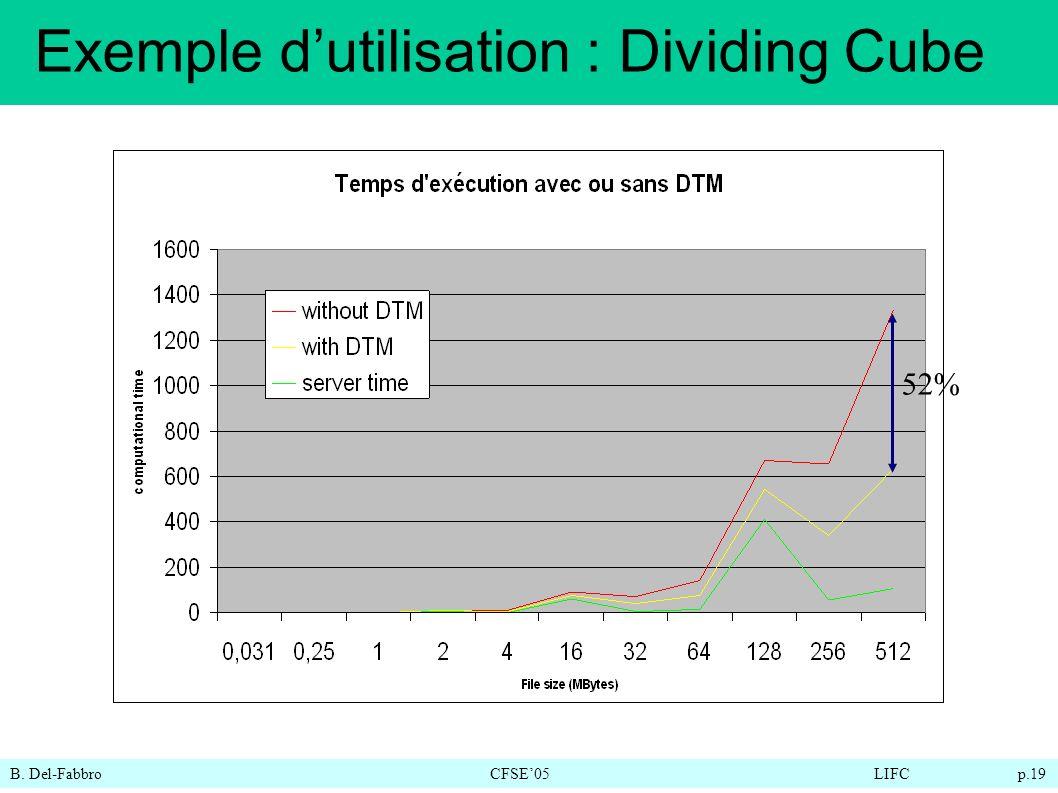 B. Del-FabbroCFSE05LIFC p.19 Exemple dutilisation : Dividing Cube 52%