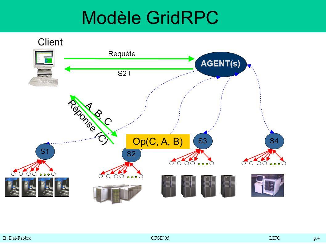 B. Del-FabbroCFSE05LIFC p.4 Modèle GridRPC AGENT(s) S1 S2S3S4 Client A, B, C Réponse (C) S2 ! Requête Op(C, A, B)
