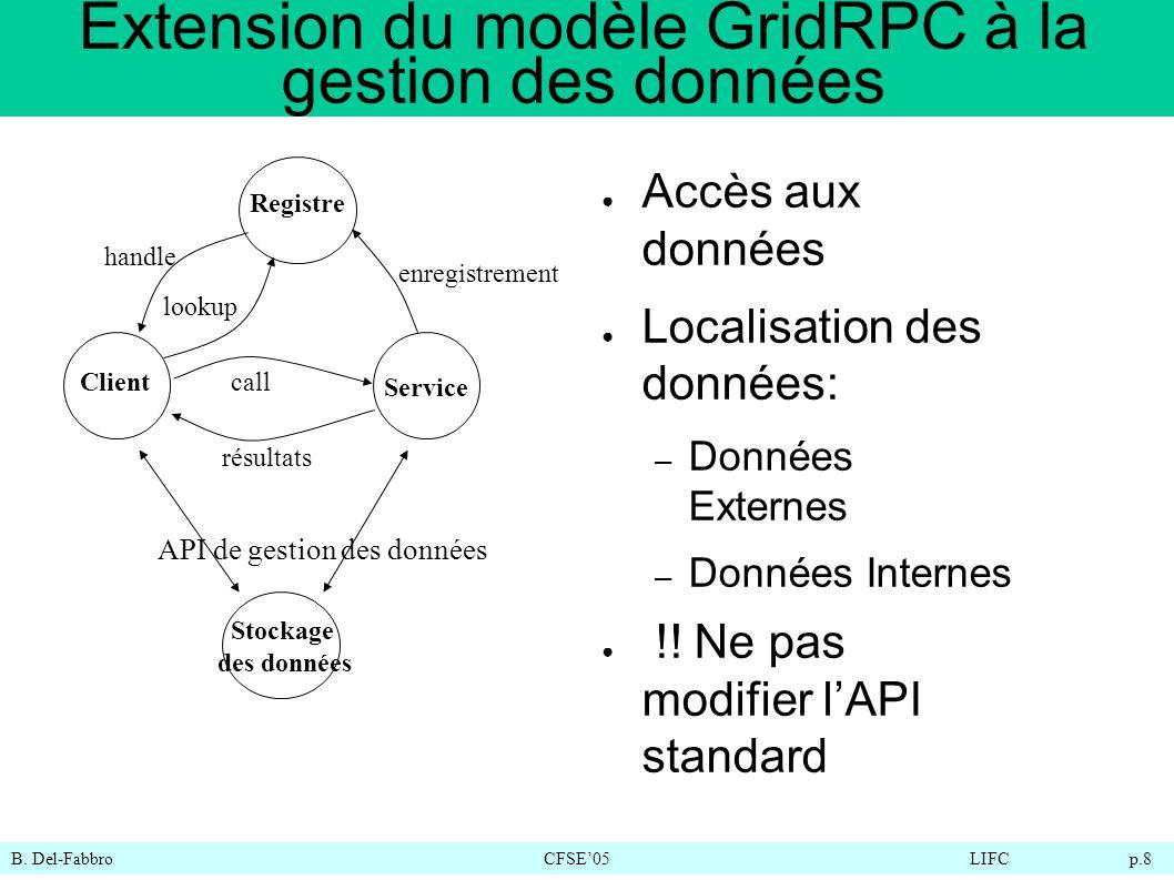 B. Del-FabbroCFSE05LIFC p.8 Extension du modèle GridRPC à la gestion des données Accès aux données Localisation des données: – Données Externes – Donn