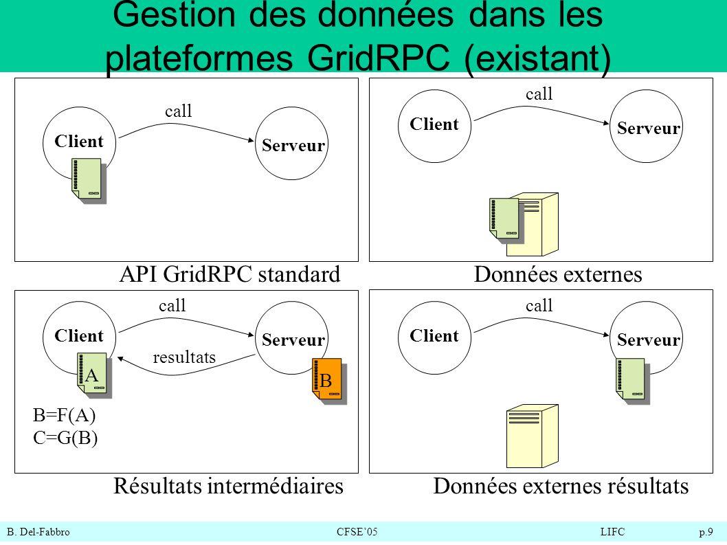 B. Del-FabbroCFSE05LIFC p.9 Gestion des données dans les plateformes GridRPC (existant) Client Serveur Client Serveur call API GridRPC standardDonnées