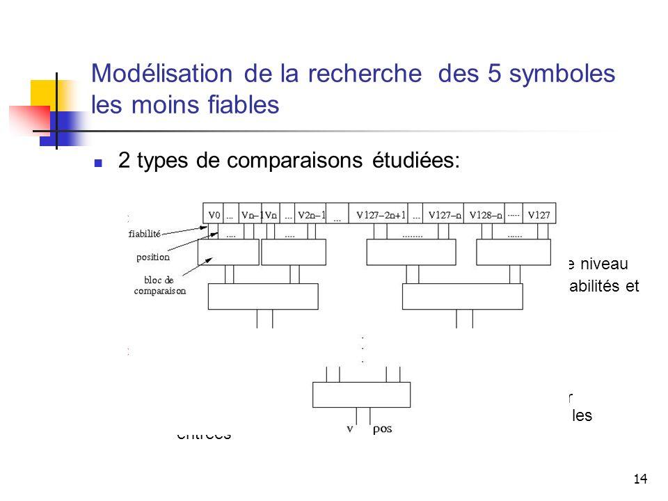 14 2 types de comparaisons étudiées: Type arbre arborescent: Plusieurs blocs de comparaison appelés dans chaque niveau Chaque bloc de comparaison pren