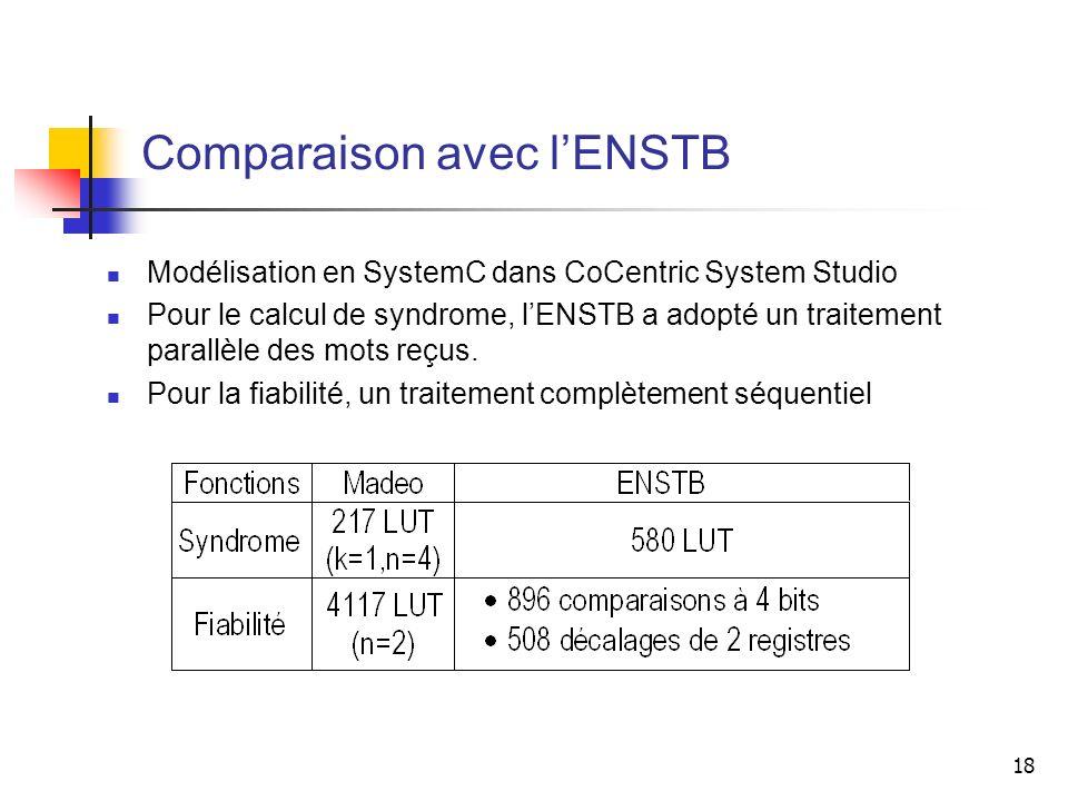 18 Comparaison avec lENSTB Modélisation en SystemC dans CoCentric System Studio Pour le calcul de syndrome, lENSTB a adopté un traitement parallèle de