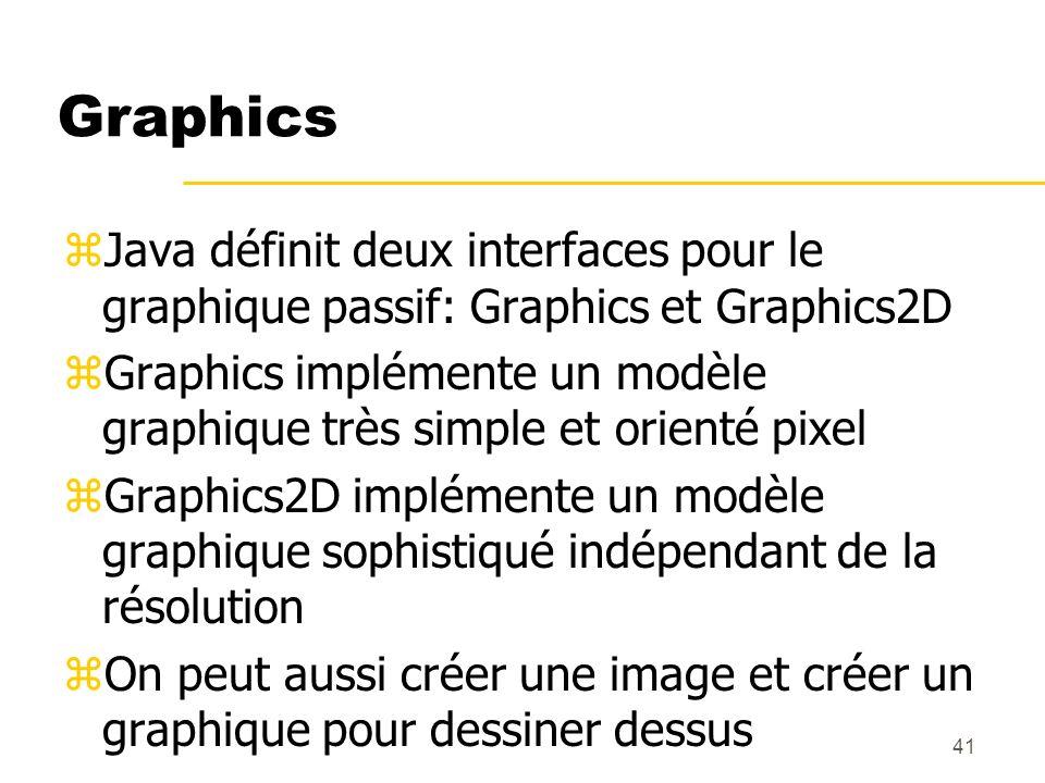 41 Graphics zJava définit deux interfaces pour le graphique passif: Graphics et Graphics2D zGraphics implémente un modèle graphique très simple et ori