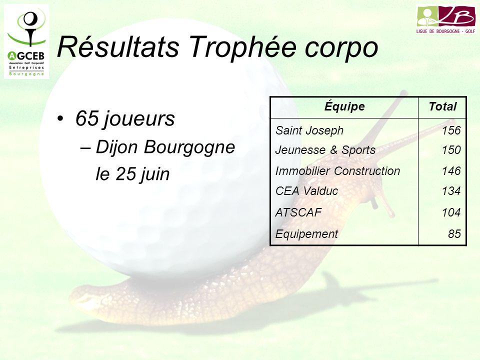 Résultats Trophée corpo ÉquipeTotal Saint Joseph156 Jeunesse & Sports150 Immobilier Construction146 CEA Valduc134 ATSCAF104 Equipement85 65 joueurs –Dijon Bourgogne le 25 juin