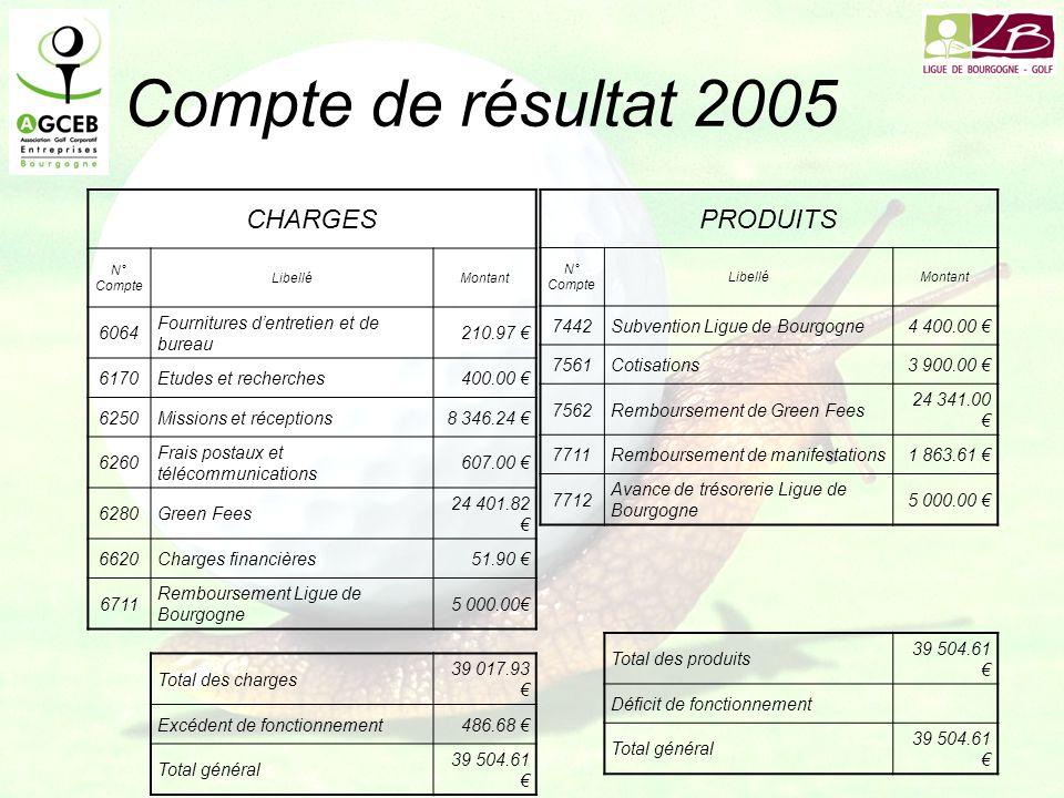 Compte de résultat 2005 CHARGES N° Compte LibelléMontant 6064 Fournitures dentretien et de bureau 210.97 6170Etudes et recherches400.00 6250Missions et réceptions8 346.24 6260 Frais postaux et télécommunications 607.00 6280Green Fees 24 401.82 6620Charges financières51.90 6711 Remboursement Ligue de Bourgogne 5 000.00 Total des charges 39 017.93 Excédent de fonctionnement486.68 Total général 39 504.61 PRODUITS N° Compte LibelléMontant 7442Subvention Ligue de Bourgogne4 400.00 7561Cotisations3 900.00 7562Remboursement de Green Fees 24 341.00 7711Remboursement de manifestations1 863.61 7712 Avance de trésorerie Ligue de Bourgogne 5 000.00 Total des produits 39 504.61 Déficit de fonctionnement Total général 39 504.61