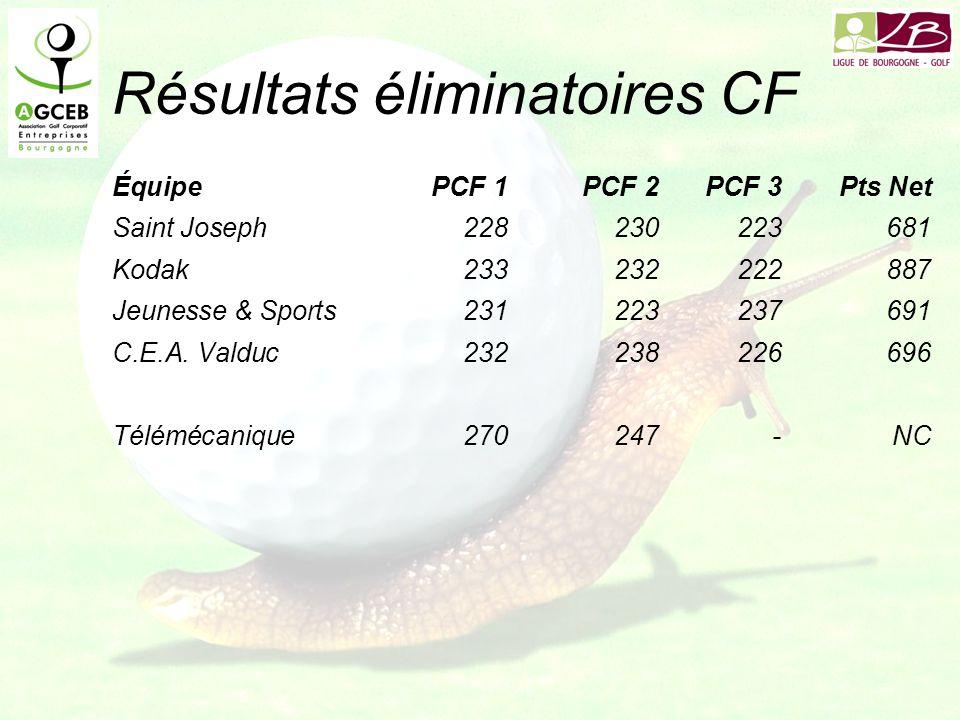 Résultats éliminatoires CF ÉquipePCF 1PCF 2PCF 3Pts Net Saint Joseph228230223681 Kodak 233232222887 Jeunesse & Sports 231223237691 C.E.A.