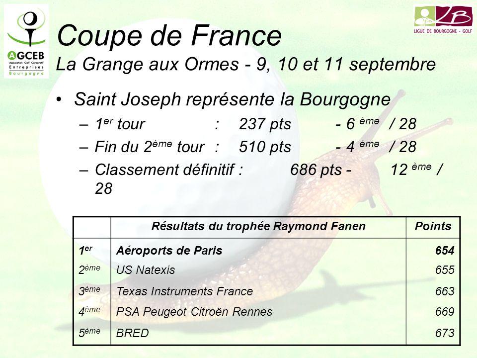 Coupe de France La Grange aux Ormes - 9, 10 et 11 septembre Saint Joseph représente la Bourgogne –1 er tour:237 pts-6 ème / 28 –Fin du 2 ème tour:510 pts-4 ème / 28 –Classement définitif:686 pts-12 ème / 28 Résultats du trophée Raymond FanenPoints 1 er Aéroports de Paris654 2 ème US Natexis655 3 ème Texas Instruments France663 4 ème PSA Peugeot Citroën Rennes669 5 ème BRED673