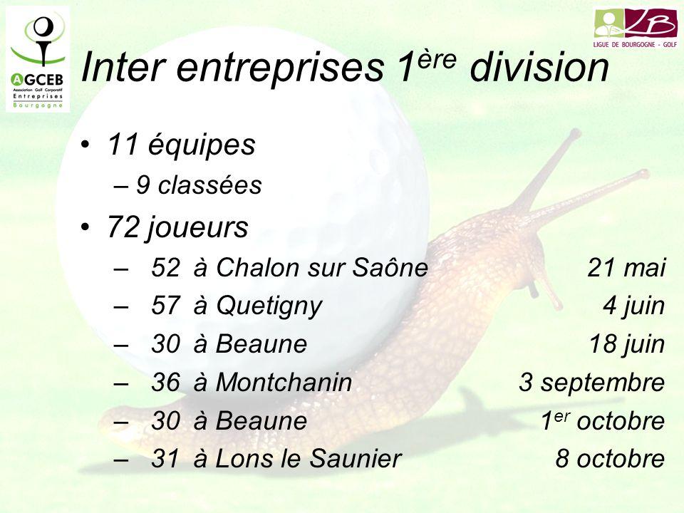 Inter entreprises 1 ère division 11 équipes –9 classées 72 joueurs –52à Chalon sur Saône21 mai –57à Quetigny4 juin –30à Beaune18 juin –36à Montchanin3 septembre –30à Beaune1 er octobre –31à Lons le Saunier8 octobre
