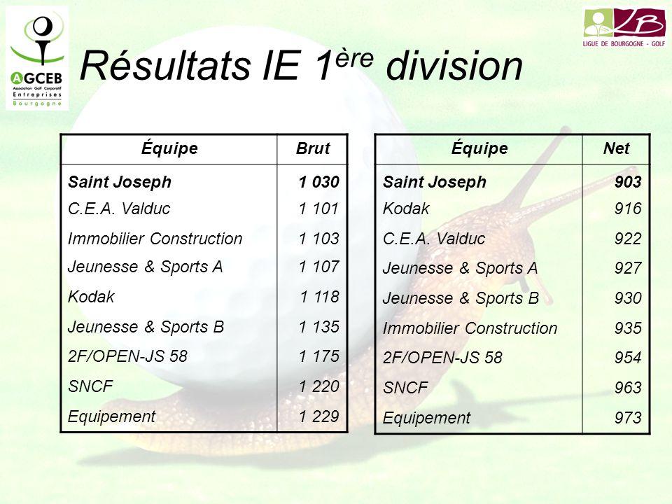 Résultats IE 1 ère division ÉquipeBrut Saint Joseph1 030 C.E.A.