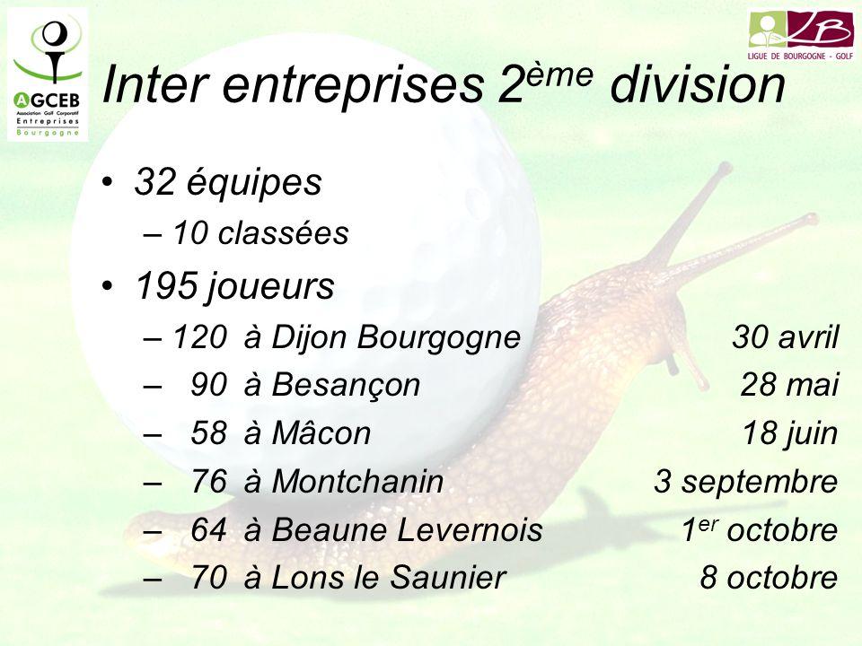Inter entreprises 2 ème division 32 équipes –10 classées 195 joueurs –120à Dijon Bourgogne30 avril –90à Besançon28 mai –58à Mâcon18 juin –76à Montchanin3 septembre –64à Beaune Levernois1 er octobre –70à Lons le Saunier8 octobre