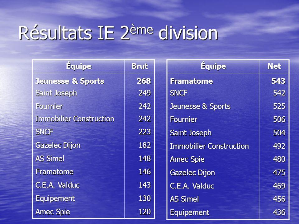 Résultats IE 2 ème division ÉquipeBrut Jeunesse & Sports 268 Saint Joseph 249 Fournier242 Immobilier Construction 242 SNCF223 Gazelec Dijon 182 AS Simel 148 Framatome146 C.E.A.