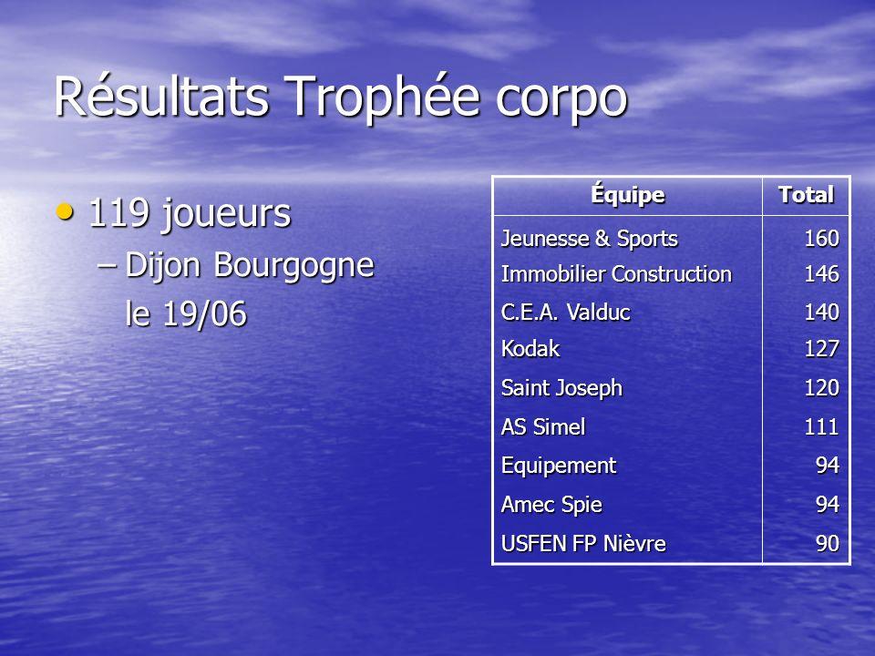 Résultats Trophée corpo ÉquipeTotal Jeunesse & Sports 160 Immobilier Construction 146 C.E.A.