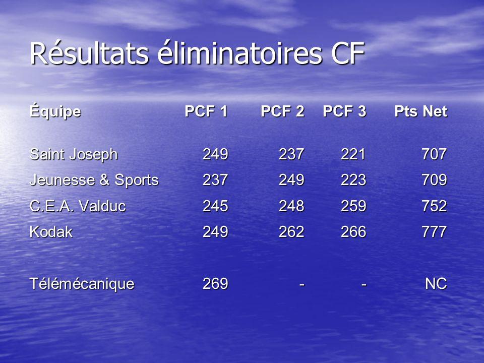 Résultats éliminatoires CF ÉquipePCF 1PCF 2PCF 3Pts Net Saint Joseph249237221707 Jeunesse & Sports237249223709 C.E.A.