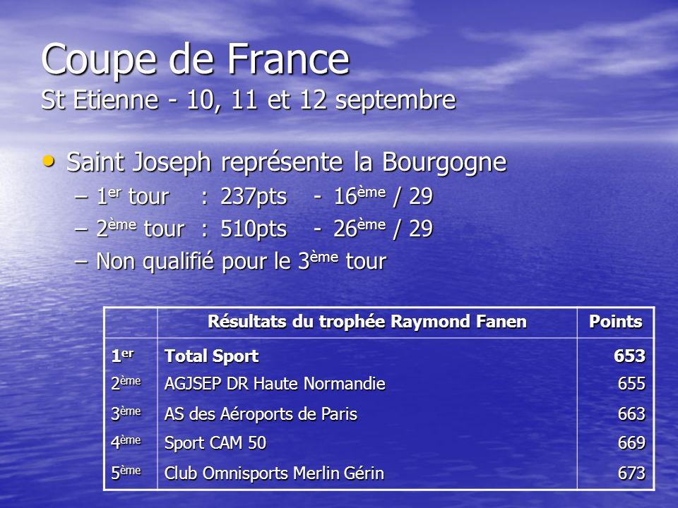 Coupe de France St Etienne - 10, 11 et 12 septembre Saint Joseph représente la Bourgogne Saint Joseph représente la Bourgogne –1 er tour:237pts-16 ème / 29 –2 ème tour:510pts-26 ème / 29 –Non qualifié pour le 3 ème tour Résultats du trophée Raymond Fanen Points 1 er Total Sport 653 2 ème AGJSEP DR Haute Normandie 655 3 ème AS des Aéroports de Paris 663 4 ème Sport CAM 50 669 5 ème Club Omnisports Merlin Gérin 673