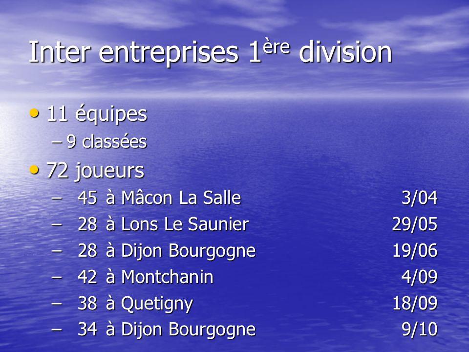 Inter entreprises 1 ère division 11 équipes 11 équipes –9 classées 72 joueurs 72 joueurs –45à Mâcon La Salle3/04 –28à Lons Le Saunier29/05 –28à Dijon Bourgogne19/06 –42à Montchanin4/09 –38à Quetigny18/09 –34à Dijon Bourgogne9/10