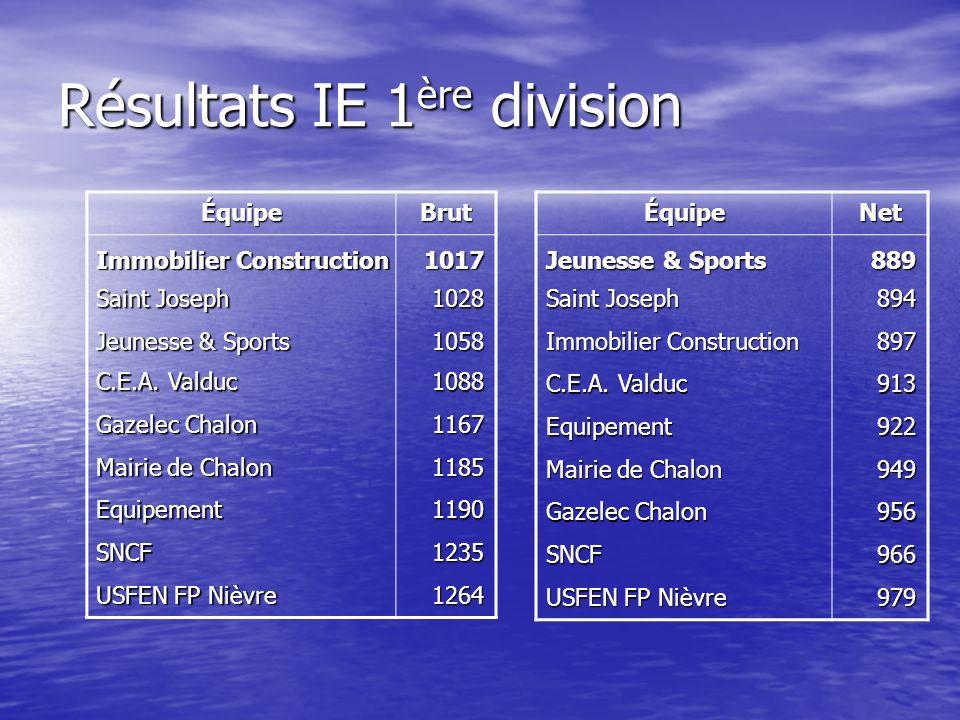 Résultats IE 1 ère division ÉquipeBrut Immobilier Construction 1017 Saint Joseph 1028 Jeunesse & Sports 1058 C.E.A.