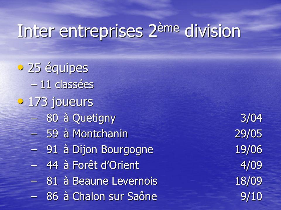 Inter entreprises 2 ème division 25 équipes 25 équipes –11 classées 173 joueurs 173 joueurs –80à Quetigny3/04 –59à Montchanin29/05 –91à Dijon Bourgogne19/06 –44à Forêt dOrient4/09 –81à Beaune Levernois18/09 –86à Chalon sur Saône9/10