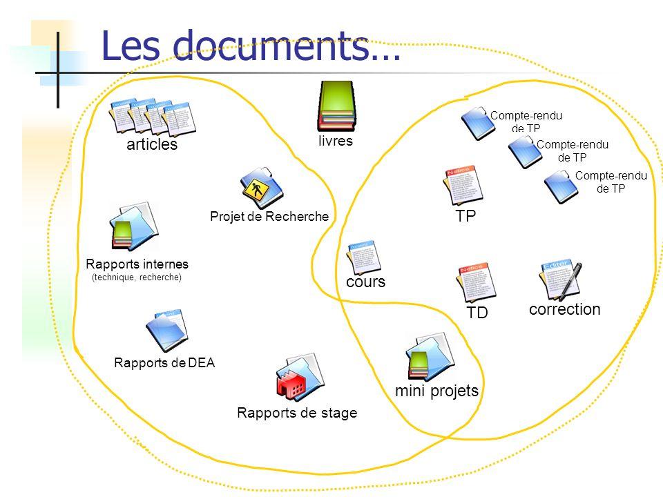 Les documents… cours Projet de Recherche mini projets Rapports de stage correction TD Compte-rendu de TP TP articles Rapports internes (technique, recherche) Rapports de DEA livres