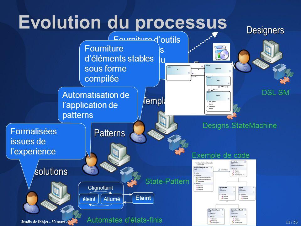 Jeudis de l'objet - 30 mars 2006 11 / 53 Clignottant Evolution du processussolutions Patterns Templates Frameworks Designers Fourniture doutils pour a