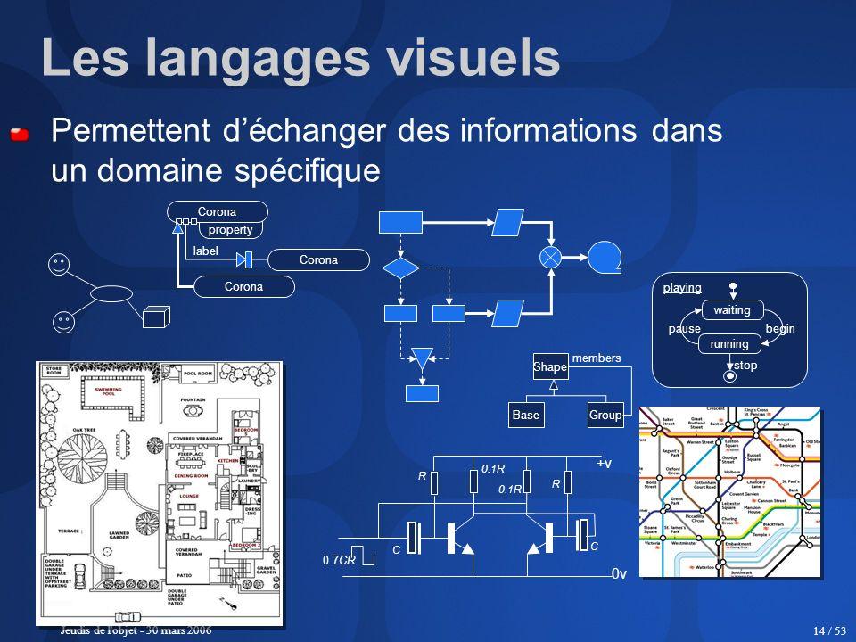 Jeudis de l'objet - 30 mars 2006 14 / 53 Les langages visuels Permettent déchanger des informations dans un domaine spécifique property Corona label S