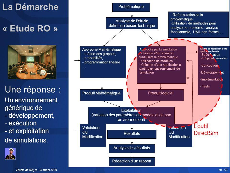 Jeudis de l'objet - 30 mars 2006 20 / 53 Problématique Analyse de létude définit un besoin technique - Reformulation de la problématique -Utilisation