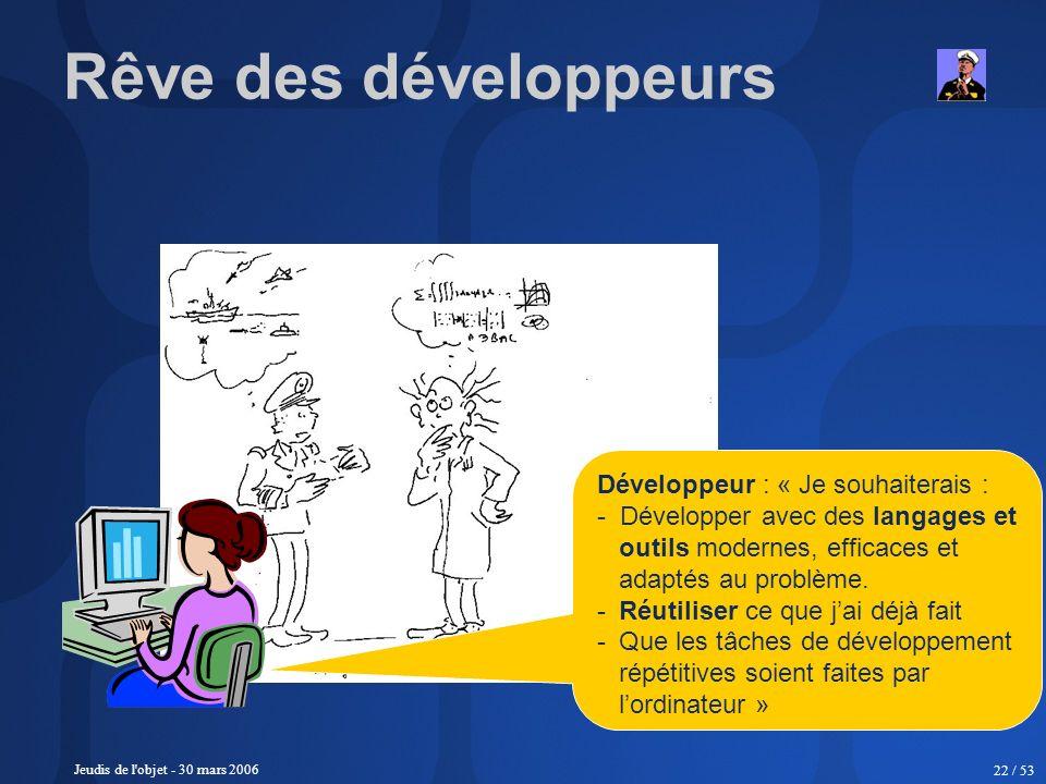 Jeudis de l'objet - 30 mars 2006 22 / 53 Développeur : « Je souhaiterais : - Développer avec des langages et outils modernes, efficaces et adaptés au