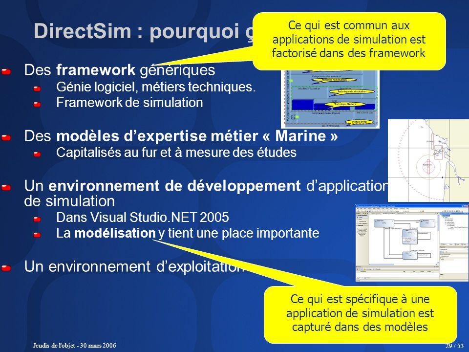 Jeudis de l'objet - 30 mars 2006 29 / 53 DirectSim : pourquoi ça va plus vite ! Des framework génériques Génie logiciel, métiers techniques. Framework