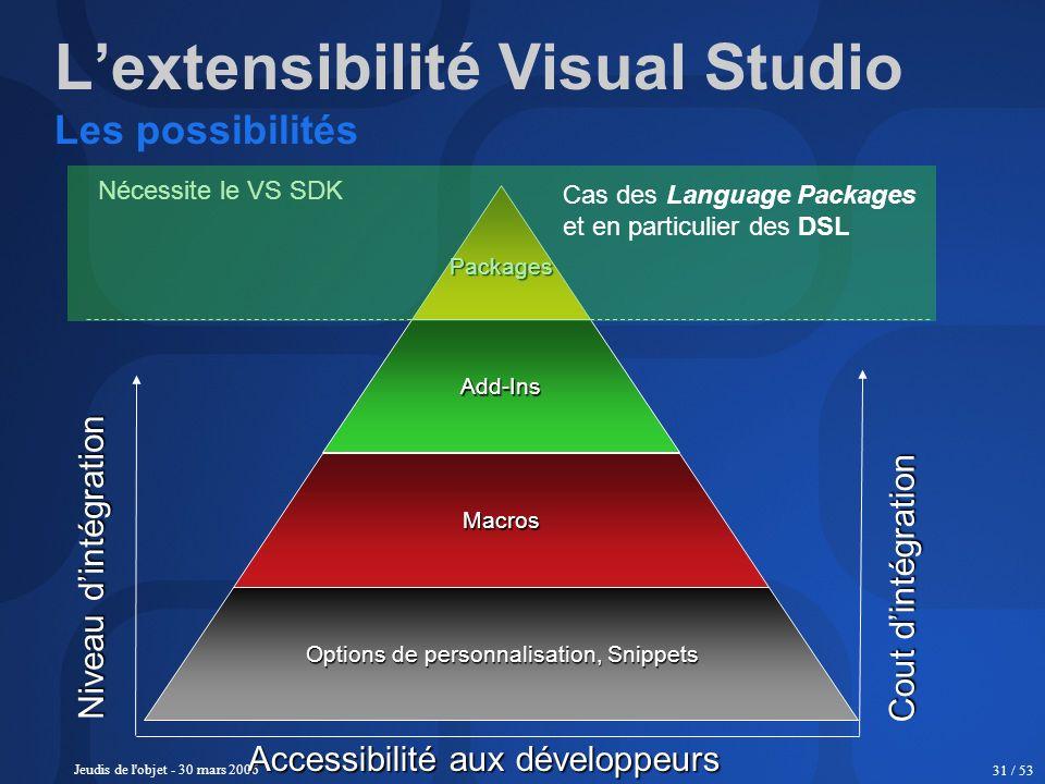 Jeudis de l'objet - 30 mars 2006 31 / 53 Lextensibilité Visual Studio Les possibilités Options de personnalisation, Snippets Macros Add-Ins Packages A