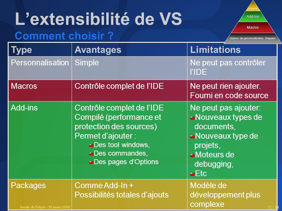 Jeudis de l'objet - 30 mars 2006 32 / 53 Lextensibilité de VS Comment choisir ? TypeAvantagesLimitations PersonnalisationSimpleNe peut pas contrôler l