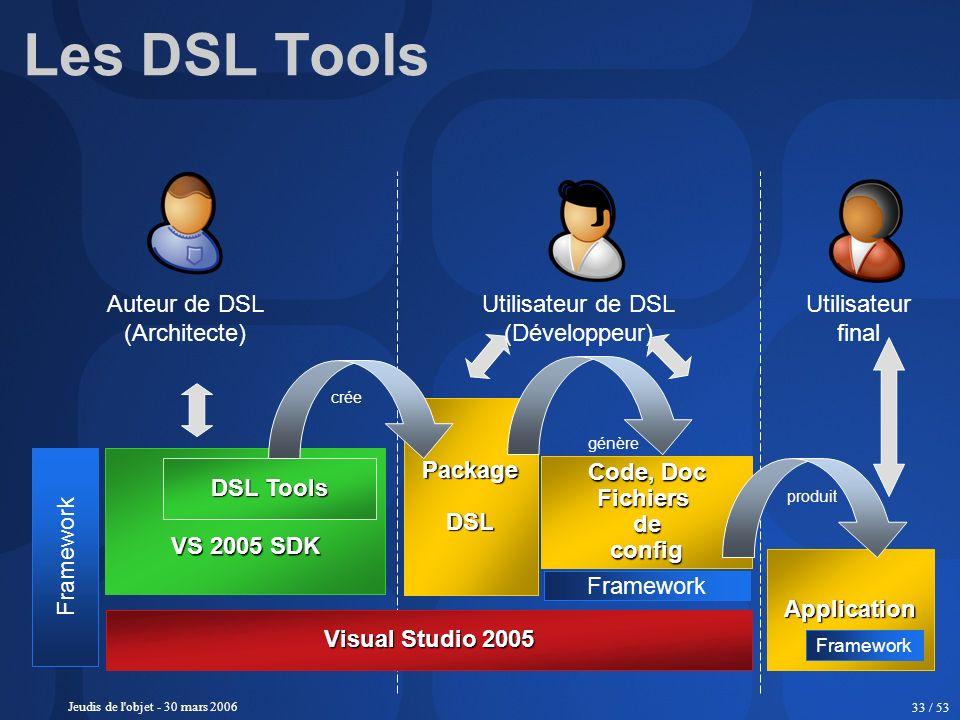 Jeudis de l'objet - 30 mars 2006 33 / 53 Les DSL Tools Visual Studio 2005 VS 2005 SDK DSL Tools PackageDSL Code, Doc Fichiers de config Application Au