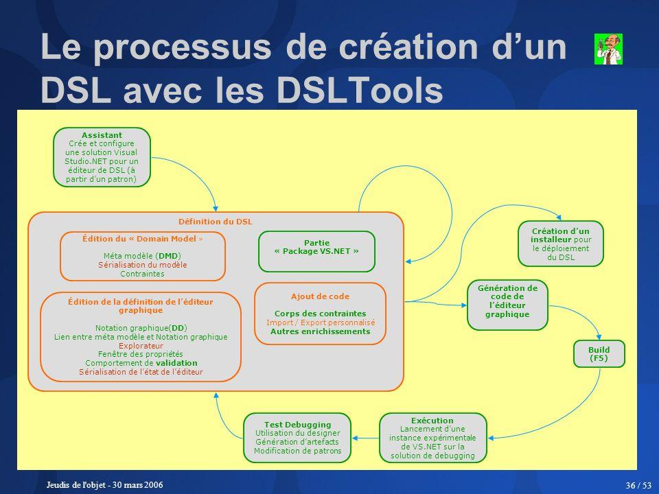 Jeudis de l'objet - 30 mars 2006 36 / 53 Le processus de création dun DSL avec les DSLTools Assistant Crée et configure une solution Visual Studio.NET