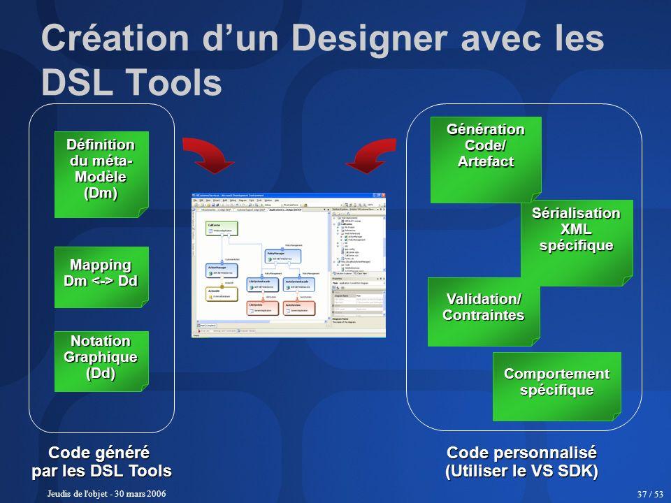 Jeudis de l'objet - 30 mars 2006 37 / 53 Création dun Designer avec les DSL Tools Code généré par les DSL Tools NotationGraphique(Dd) Mapping Dm Dd Dé