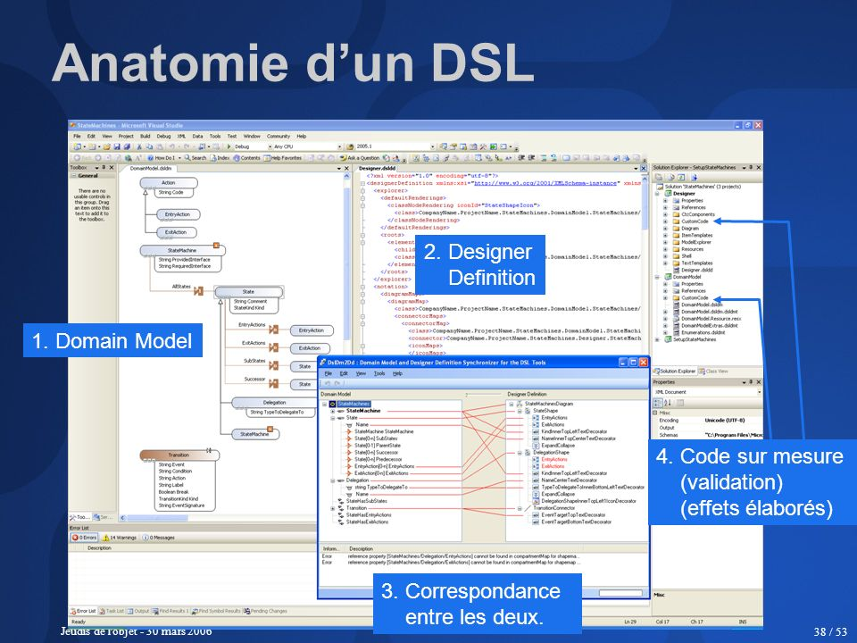 Jeudis de l'objet - 30 mars 2006 38 / 53 Anatomie dun DSL 1. Domain Model 2. Designer Definition 3. Correspondance entre les deux. 4. Code sur mesure
