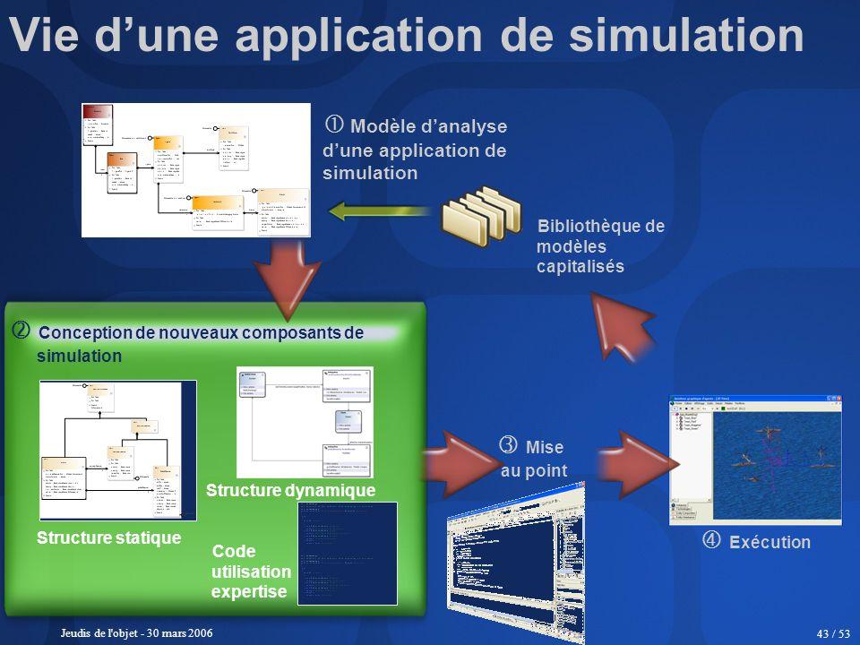 Jeudis de l'objet - 30 mars 2006 43 / 53 Modèle danalyse dune application de simulation Bibliothèque de modèles capitalisés Conception de nouveaux com