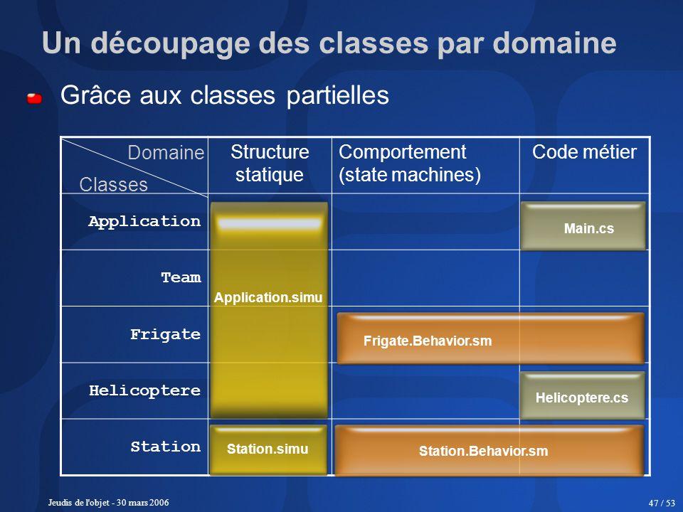Jeudis de l'objet - 30 mars 2006 47 / 53 Un découpage des classes par domaine Grâce aux classes partielles Structure statique Comportement (state mach