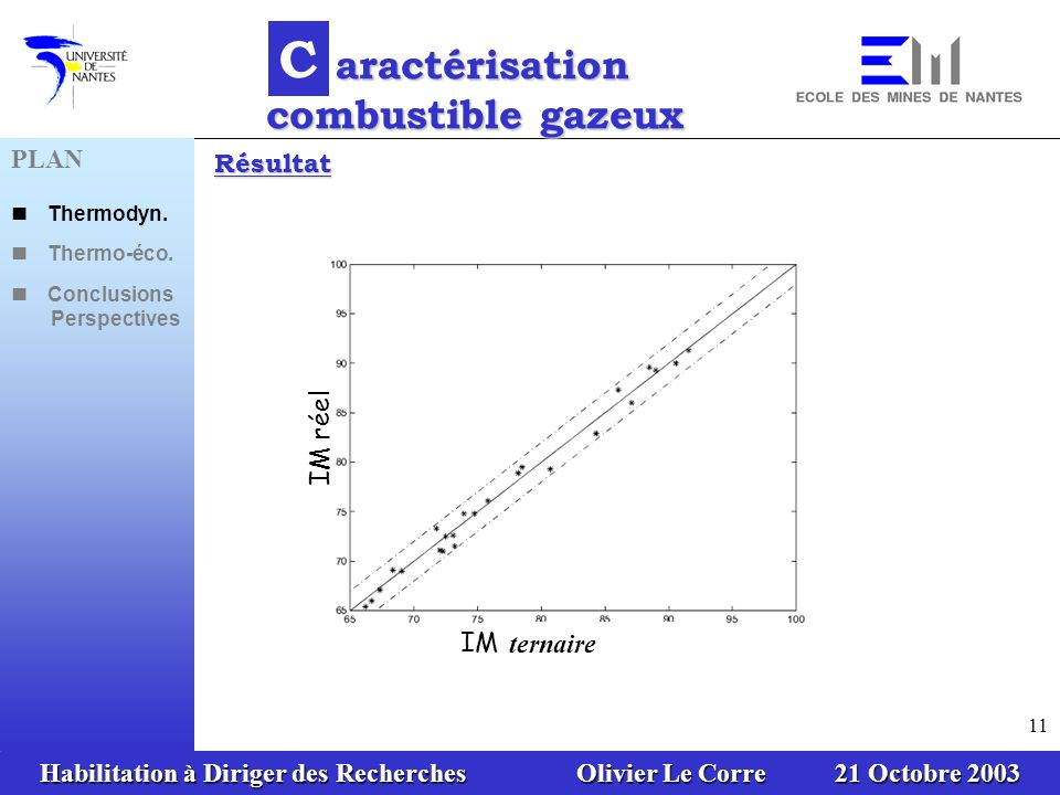 Habilitation à Diriger des Recherches Olivier Le Corre 21 Octobre 2003 11 IM réel IM corrigé en CO 2 Résultat C aractérisation combustible gazeux aractérisation combustible gazeux PLAN Thermodyn.