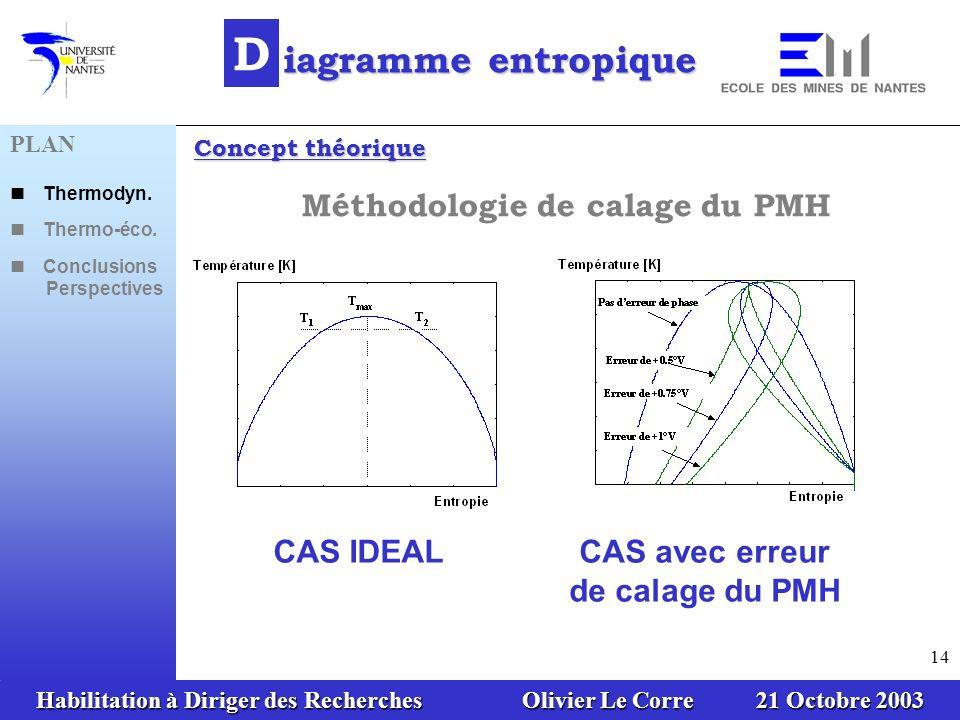 Habilitation à Diriger des Recherches Olivier Le Corre 21 Octobre 2003 14 CAS IDEALCAS avec erreur de calage du PMH D iagramme entropique Concept théorique Méthodologie de calage du PMH PLAN Thermodyn.